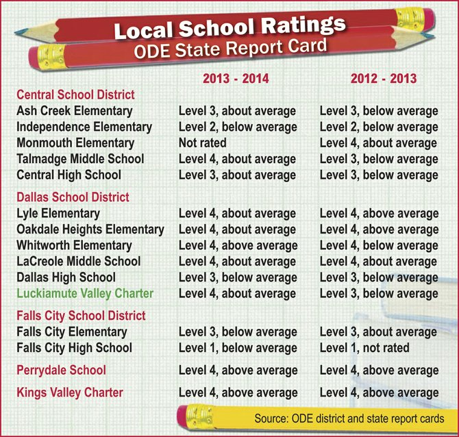 Most schools in Polk County saw little change in their rankings for this year's report card from the Oregon Department of Education, released Thursday.