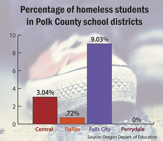The percentage of homeless students in the Falls City School District increased during the 2013-14 school year, while numbers declined in the Central and Dallas districts.