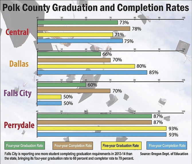 Above shows the percentages of student in Polk County school districts who received a diploma or GED in four years and those who completed requirements in five years.