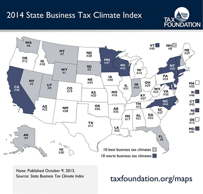 Washington state has the sixth best business tax climate in the U.S.