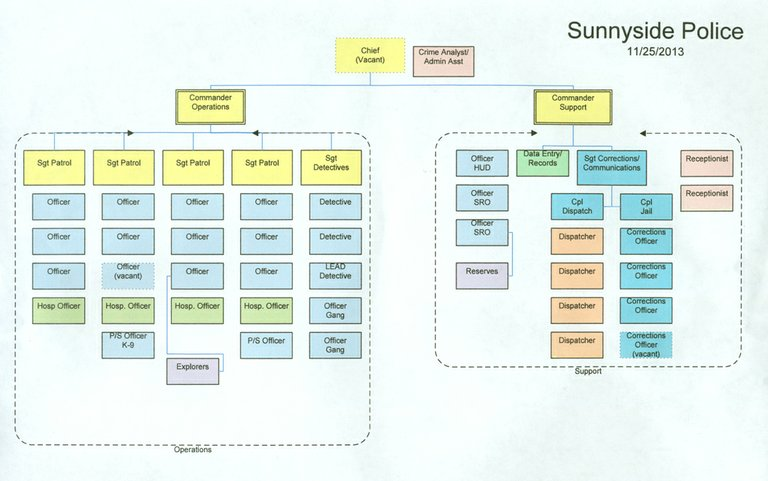 The proposed new organizational chart for the Sunnyside Police department would eliminate the deputy chief position and add two commander positions, one in charge of operations and the other in charge of support services, including the city jail.
