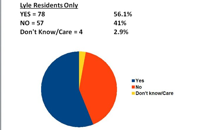This pie graph shows the responses only from residents of Lyle to one of the questions posed by a survey attempting to gauge interest in more trails in and around the Lyle area, specifically the Lyle Cherry Orchard. The Friends of the Columbia River Gorge circulated the survey after multiple meetings and an open house revealed polarized opinions on the matter. The survey results of question 11, which asked if an expanded, non-motorized trail system would be desirable in Lyle, showed that 56 percent (blue), or 78 individuals, surveyed in Lyle were in favor of more trails, while 41 percent (red), or 57 individuals, did not support more trails.