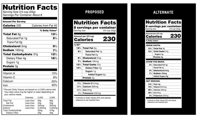 A current food nutrition label, from left, a proposed label and an alternate label. Revamped food nutrition labels would change serving sizes for popular items like ice cream and sodas, make calories listing more prominent, and, for the first time, list any sugars that were added by the manufacturer. The overhaul of the omnipresent 20 year-old label comes as science has shifted.