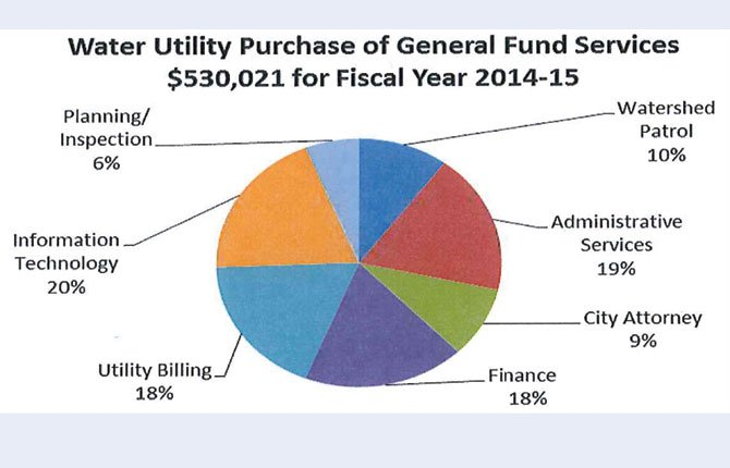 CHART OUTLINES breakdown of services paid for by The Dalles Water Department.