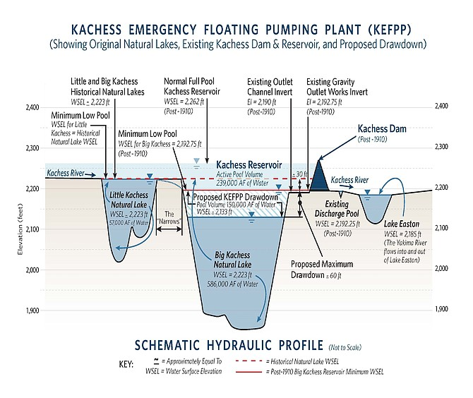 A schematic drawing shows the Kachess plan approved by Roza board members yesterday to provide an emergency source of irrigation water. Roza would likely tap into the plant's supply only if its irrigation water allotment drops to less than 40 or 50 percent. The plant is expected to increase Roza's water supply by 13 percent during drought years.