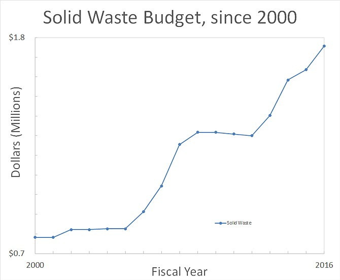 Since 2000, Idaho County has seen the cost of solid waste management more than double, as this annual budget line has grown from $780,000 to $1.76 million – a total increase of nearly $1 million. The relative stability of the early 2000s gave way to a sharp rise from 2006-2008. That surge was followed by relative stability from 2009-2012, which commissioner Skip Brandt on Jan. 26 attributed to dumpster consolidation in the Clearwater Valley during the mid-to-late 2000s. A half-million dollar rise since 2012 has made reform one of the commission's priorities. Not all of the cost is covered by the fees county landowners and businesses pay, as some of the burden – including $74,619 last year, or about five percent of the total – has fallen on local property tax payers as a whole.