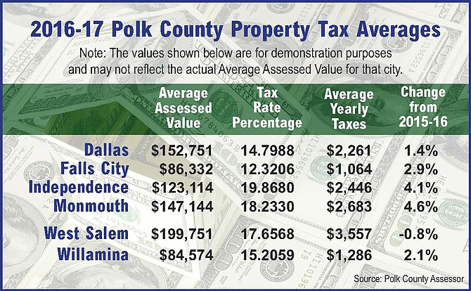 Average tax rates in Polk County cities.