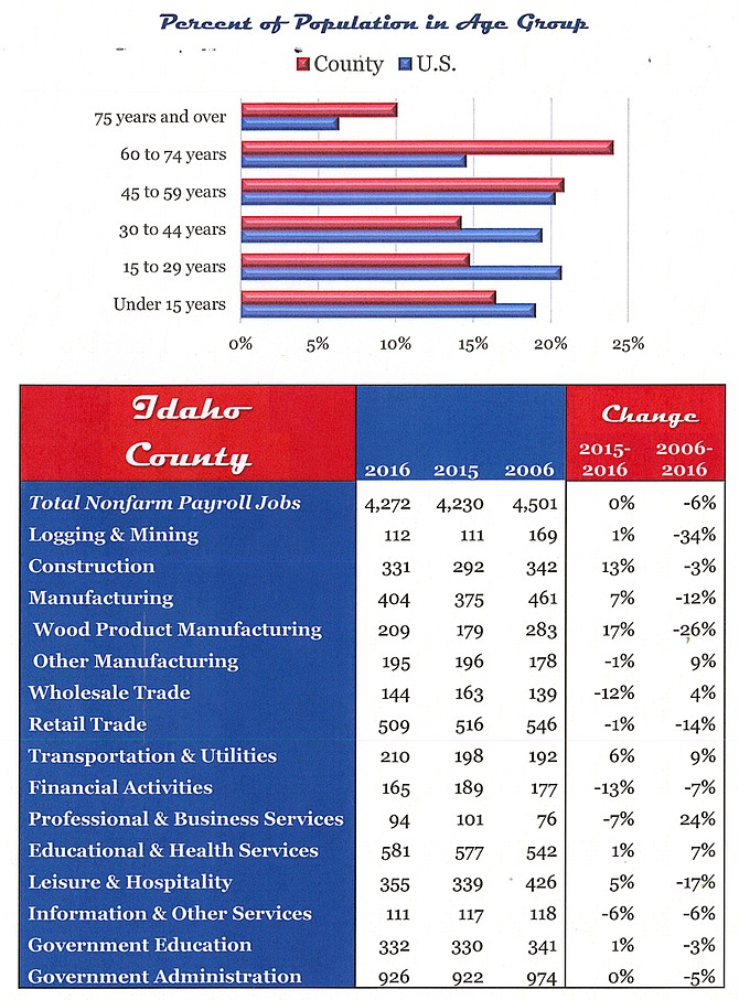 Population of Idaho County in comparision to the U.S. An overview of Idaho County employment categories and their percentage of change in the past two-year and 10-year periods.