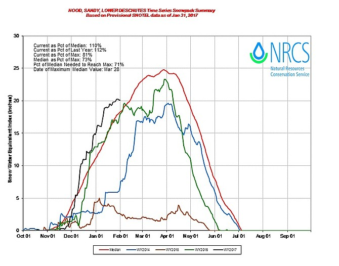 This line graph by NRCS represents 2017 as a black line, while red indicates the median level.