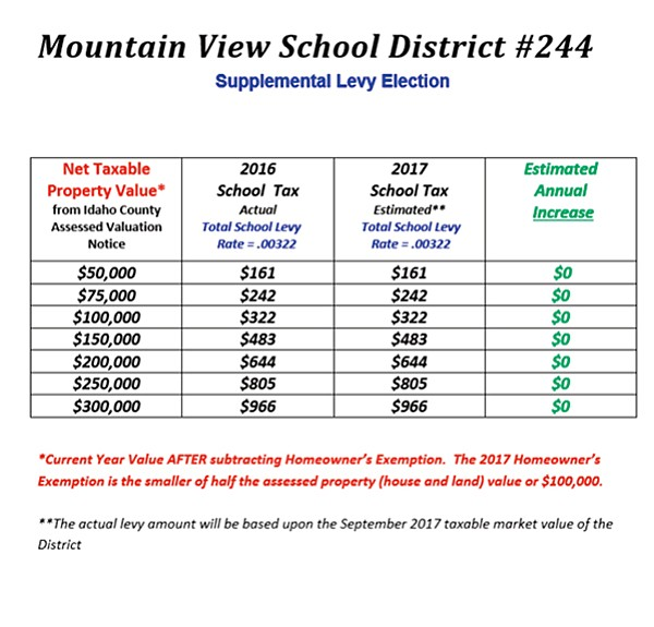 Graphic from the MVSD 244 website.
