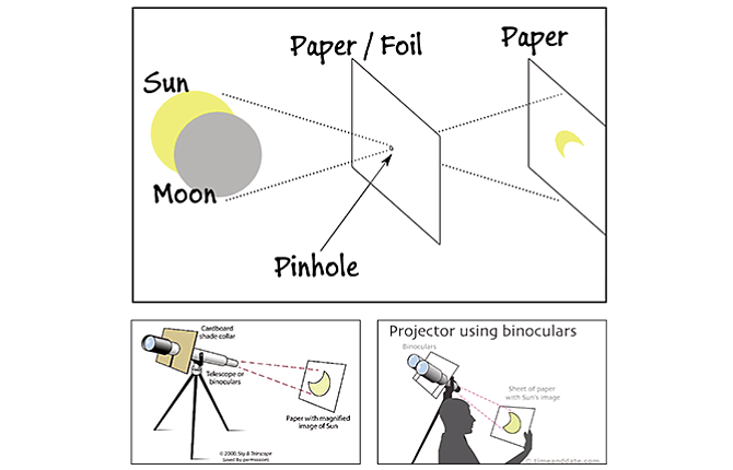 The principles of pinhole projection can also be used with an inverted telescope or binoculars. Direct viewing requires specialized filters and can seriously damage the eye.