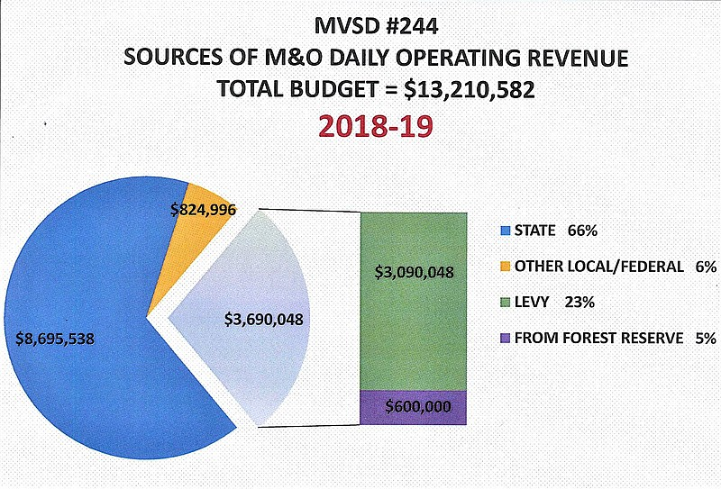 Vote On Tuesday State Funding Comes With Caveats Idaho County